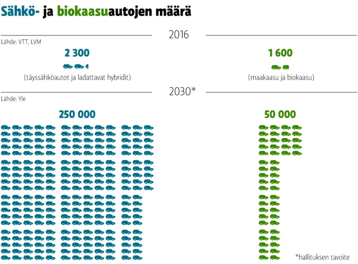 Sähköautojen määrän kasvu