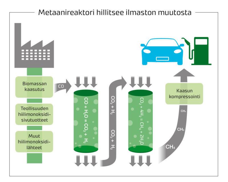 metaanireaktori_kaavio_ilmastonmuutos-800x640
