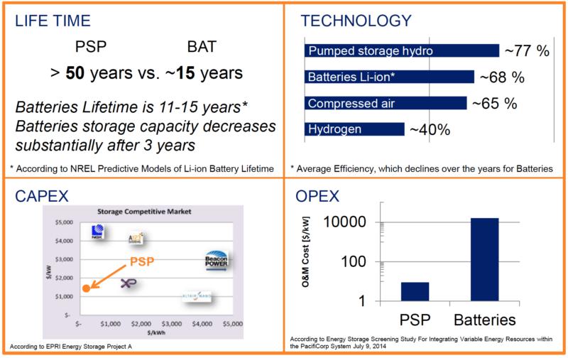 psp-vs-bat