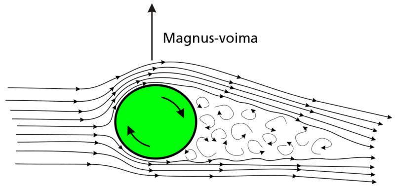 Magnus-voima