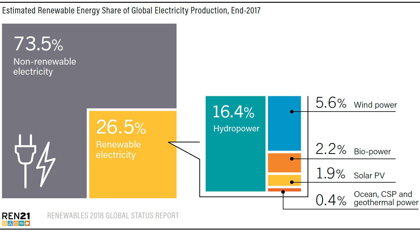 Fossiilisten polttoaineiden osuus maailman energiantuotannosta