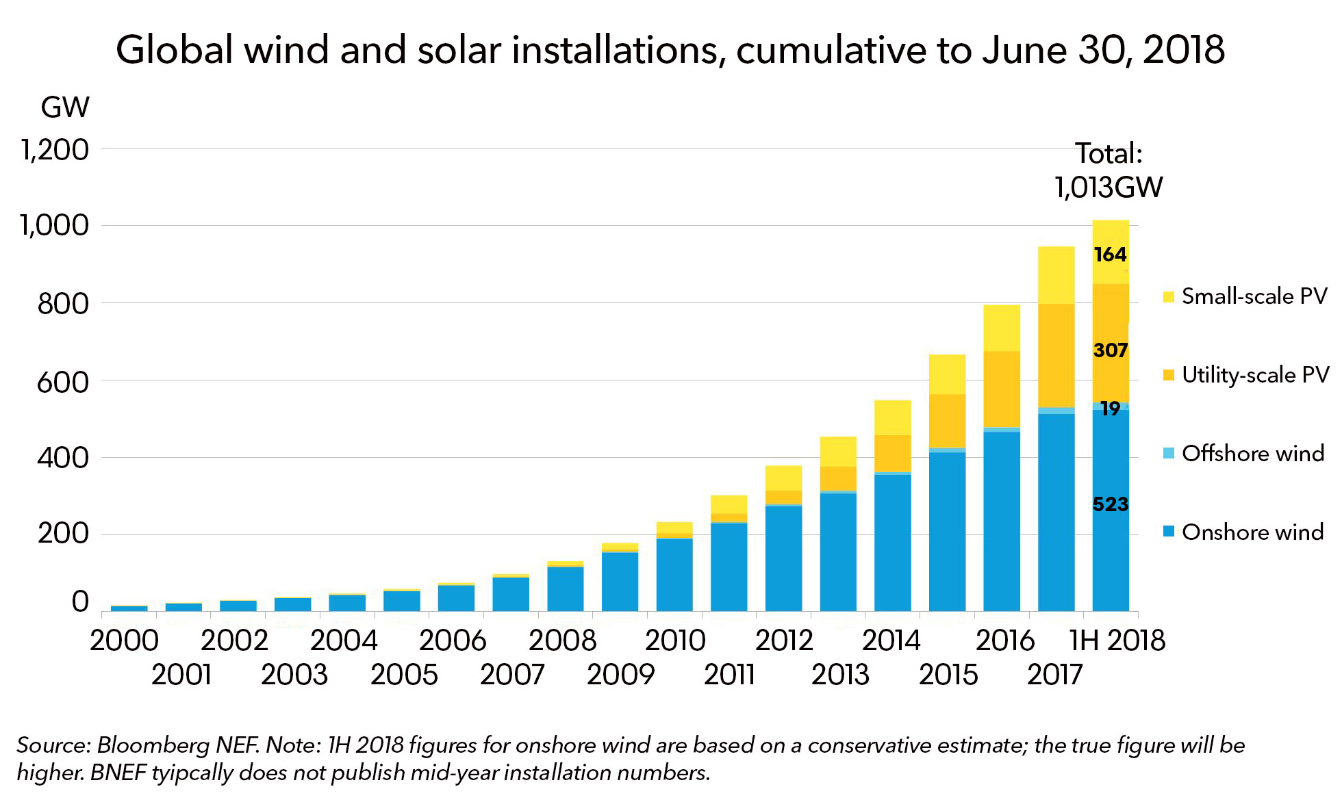 http://www.energiatalous.fi/wp-content/uploads/2018/08/1000GW-blog-chart-1.jpg