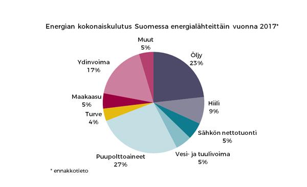 Energian_kokonaiskulutus_lahteittain_2017