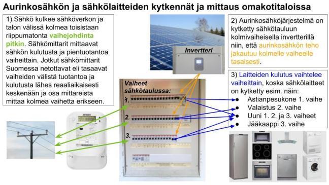 solar-kytkentä-ja-mittaus-omakotitaloissa